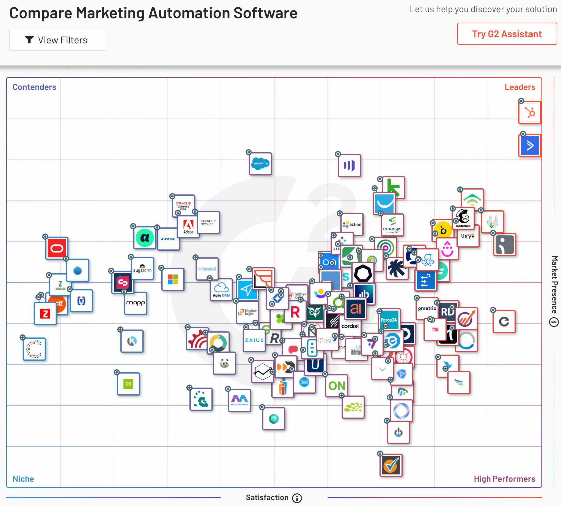G2crowd_hubspot_marketing_automation