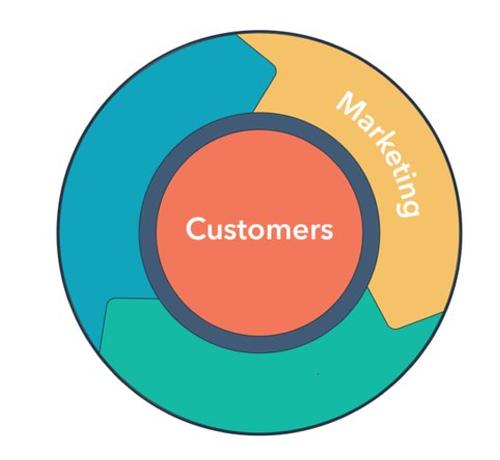HubSpot Marketing-1