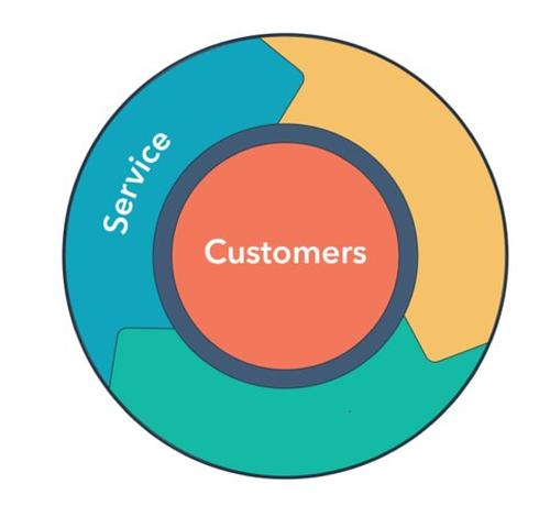 HubSpot_Services