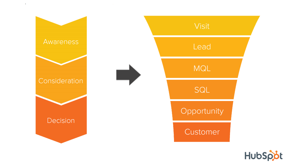 INBOUND-STRATEGY-Buyer_Journey_to_SalesFunnel