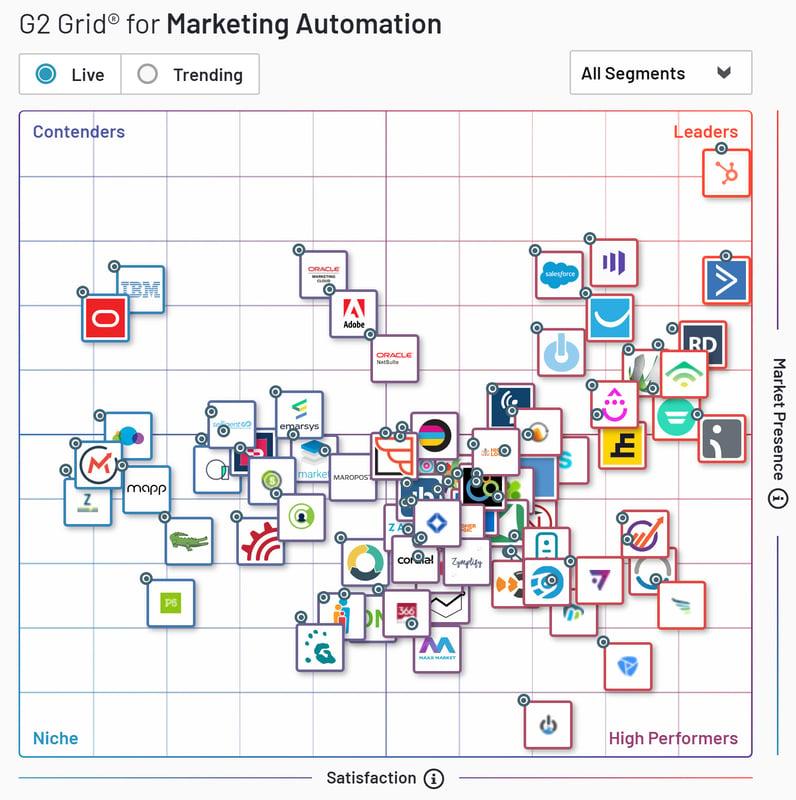 Meilleure plateforme de Marketing Automation sur G2Crowd