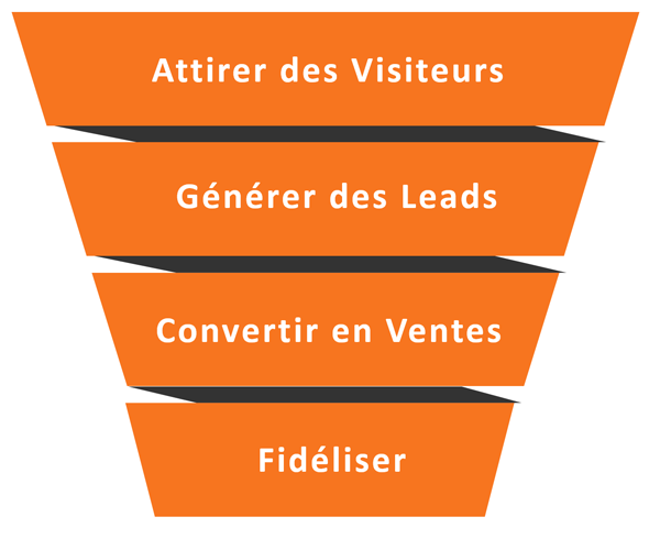 Accompagnement Inbound Funnel
