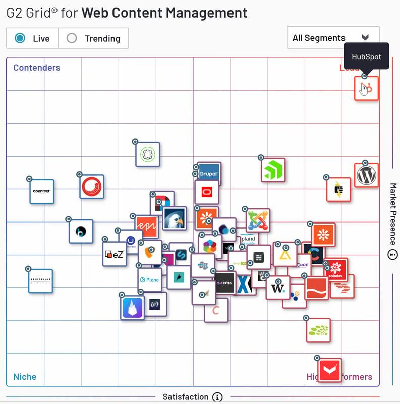 Elu meilleur CMS au monde avant Wordpress par G2Crowd