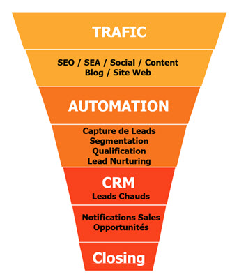 marketing-automation-funnel-400