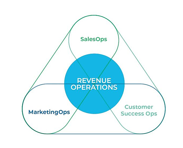 revenue-operations-3